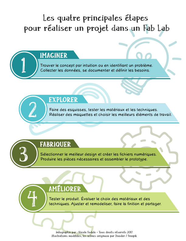 Quatre principales étapes